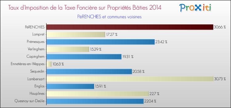 taux-taxe-fonciere-bati-2014-commune-perenchies