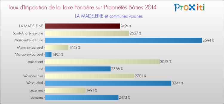 taux-taxe-fonciere-la-madeleine