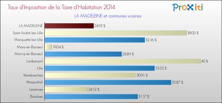 taux-taxe-habitation-la-madeleine