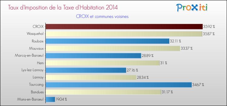 Taux taxe d'habitation Croix